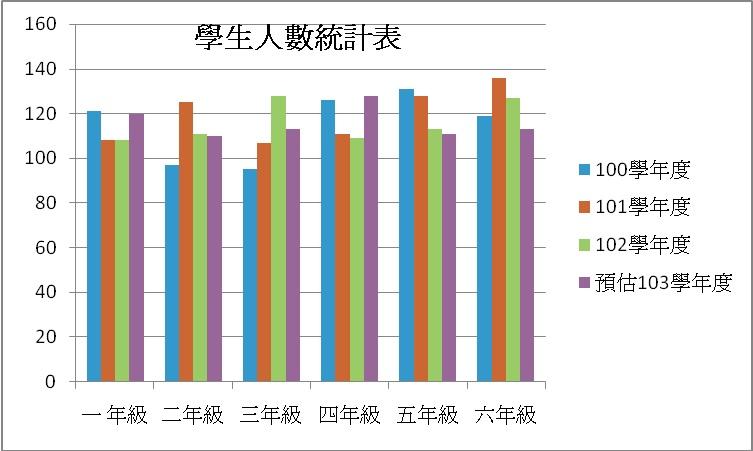 學生人數統計圖