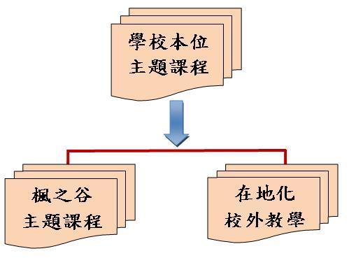 校本主題課程架構